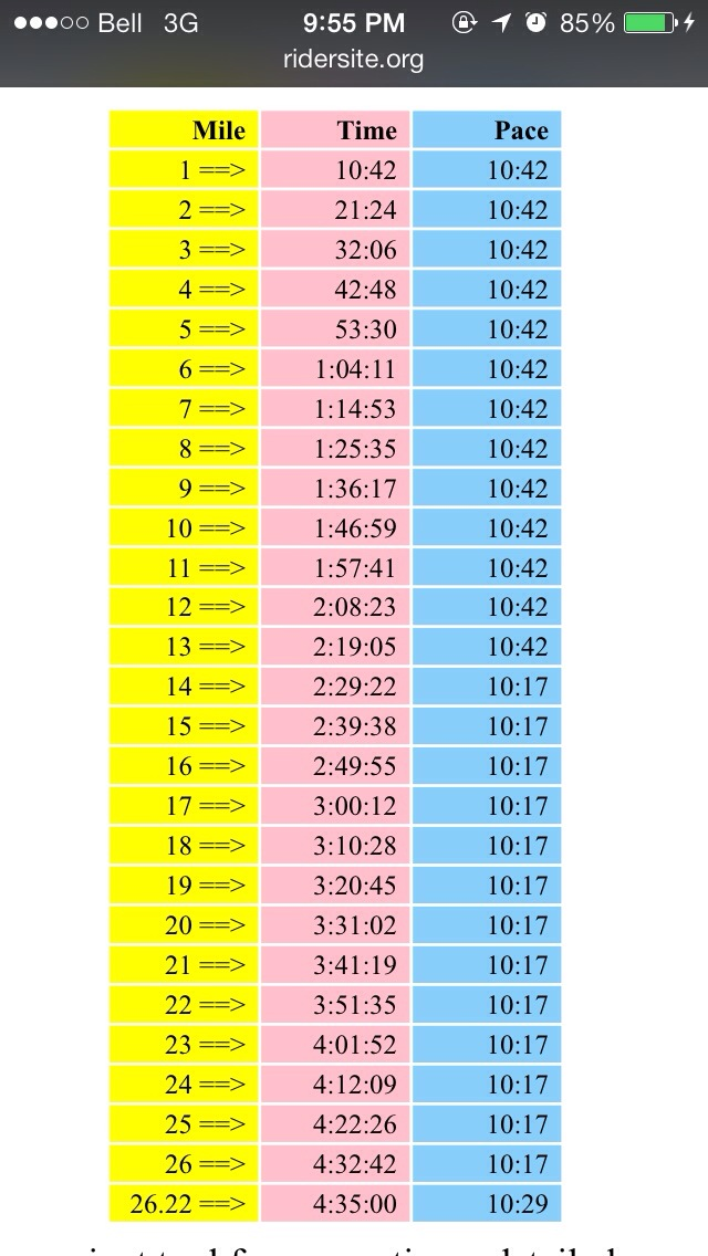 Negative Splits Racing Chart